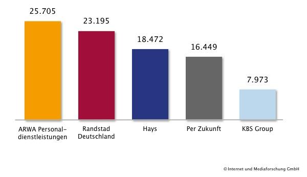 Top 5 Personaldienstleister nach veröffentlichten Jobangeboten in Deutschland von März bis Mai