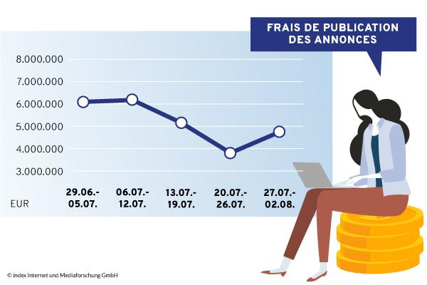 Advertentie-inkomsten 07/2020