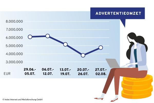 Advertentie-inkomsten