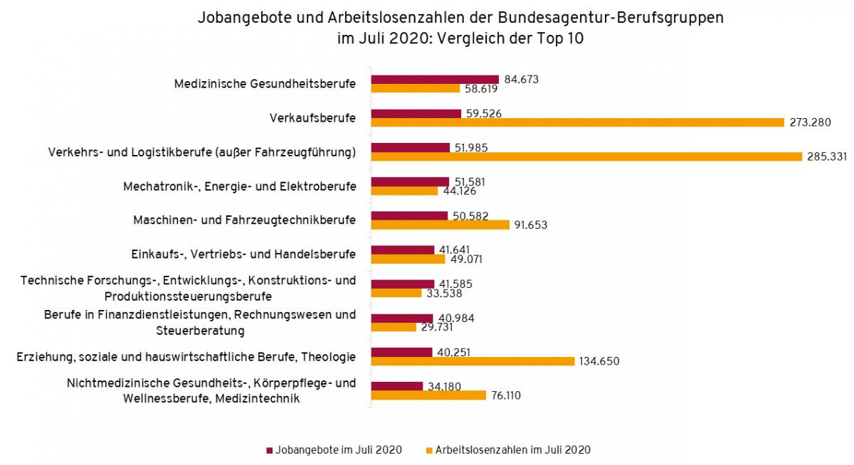 Arbeitslosenzahlen und Stellenangebote