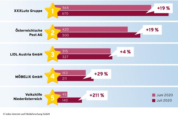 Top 5 Unternehmen mit den meisten Stellenangeboten im Juli und einer positiven Entwicklung im Vergleich zu Juni 2020