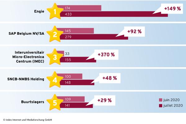 Top 5 entreprise en Belgique