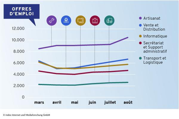 évolution du marché de l'emploi Suisse