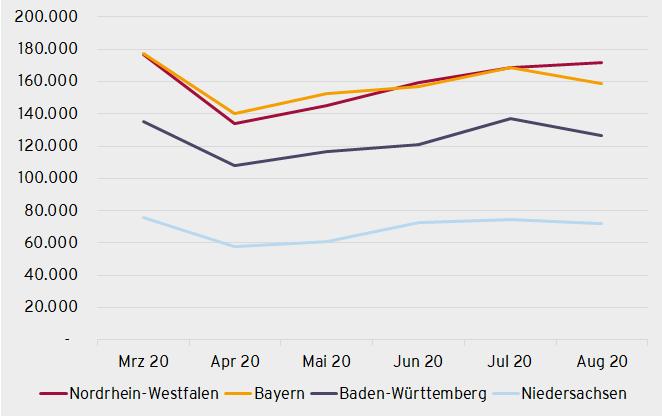 Das Jobangebot in NRW, Bayern, Baden-Württemberg und Niedersachsen