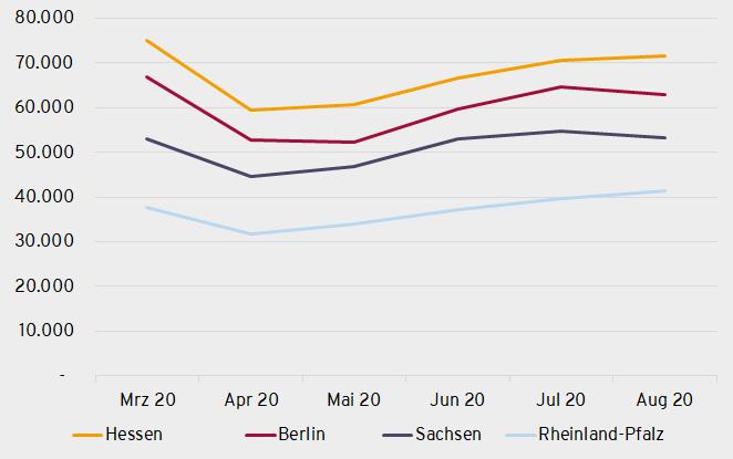 Das Jobangebot in Hessen, Berlin, Sachsen und Rheinland-Pfalz