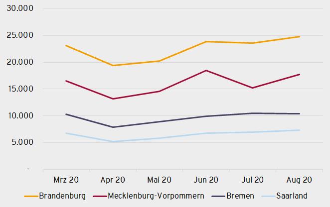 Das Jobangebot in Brandenburg, Mecklenburg-Vorpommern, Bremen und Saarland
