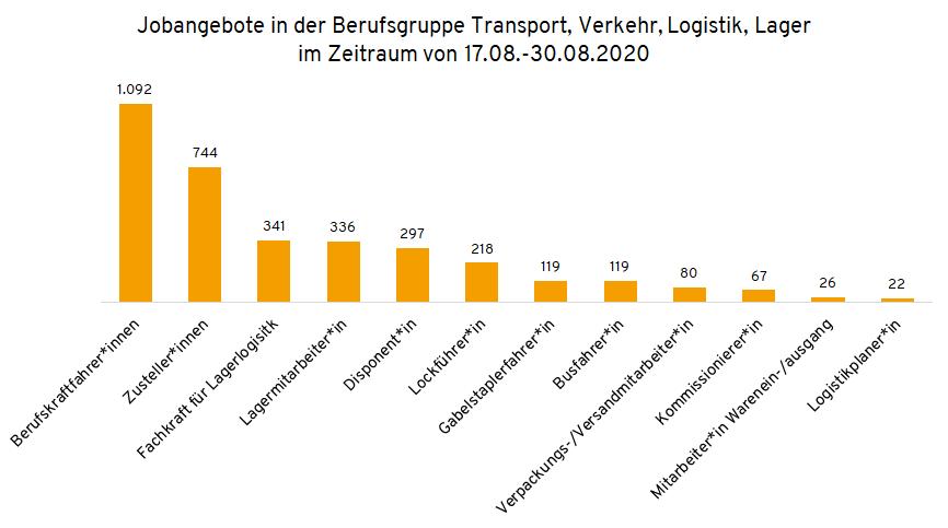 Berufsprofile in der Berufsgruppe Transport, Verkehr, Logistik, Lager