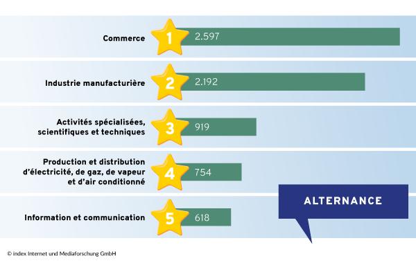 Les cinq secteurs qui proposent le plus de contrats d'apprentissage en alternance