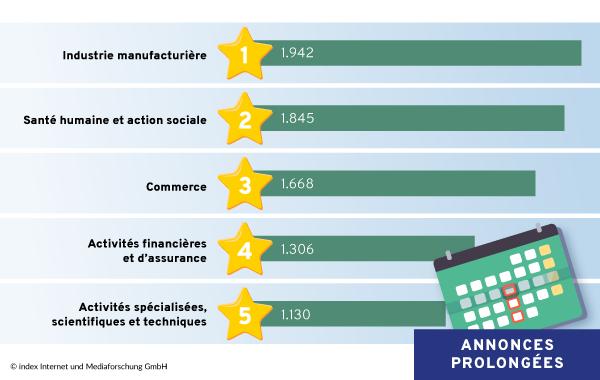 Les cinq secteurs d'activité ayant le plus prolongé leur annonces d'offres d'emploi