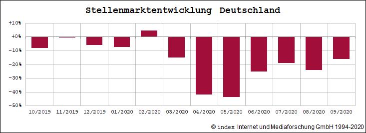 Stellenmarktentwicklung der letzten 12 Monate Deutschland