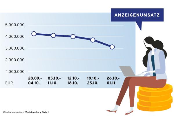 Entwicklung Anzeigenumsätze Österreich 10/2020