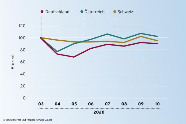 Stellenmarkt-Entwicklung in Österreich, Deutschland und der Schweiz von März bis Oktober 2020