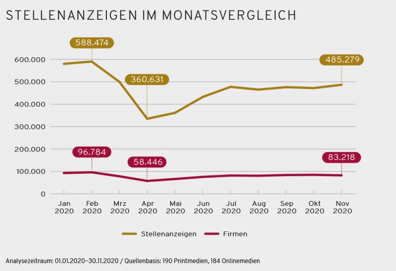 Stellenmarkt 2020 im Monatsvergleich