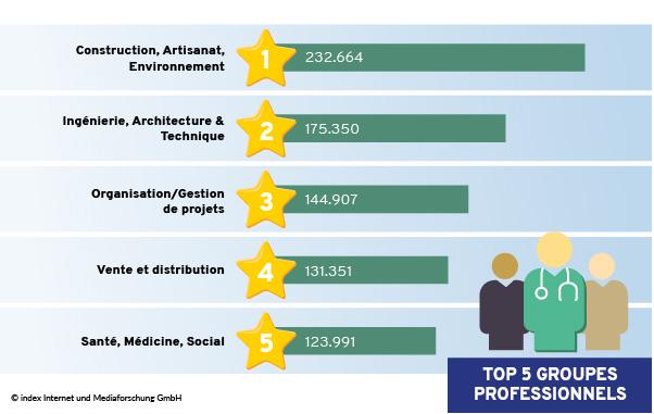 Top 5 des catégories professionnelles selon le nombre d'annonces