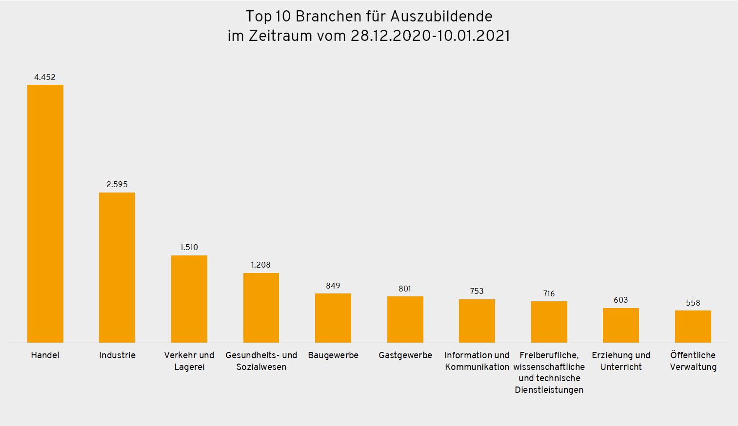Top 10 Branchen für Auszubildende