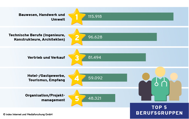 Top 5 Berufsgruppen nach Stellenanzeigen 2020