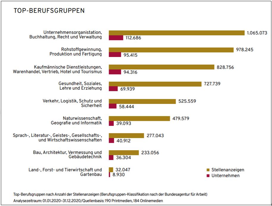 Anzahl der ausgeschriebenen Stellen nach Berufsgruppen (Quelle: index Gruppe)