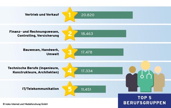 Top 5 Berufsgruppen für Nachwuchskräfte