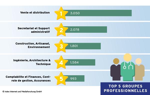 Top 5 groupes professionnelles France 2021-03