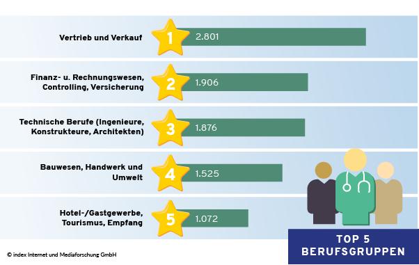 Top 5 Berufsgruppen für Nachwuchskräfte im Februar 2021