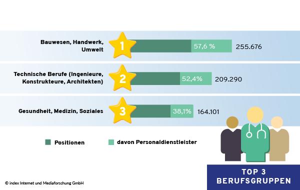 Top 3 Berufsgruppen mit Anteil an Stellenangeboten von Personaldienstleistern