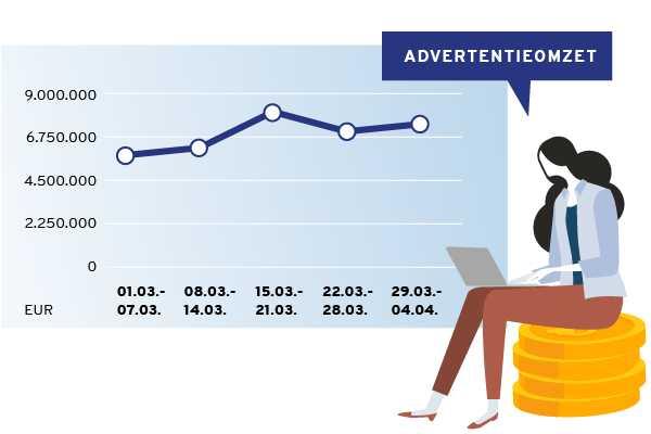 Advertentie-inkomsten 03/2021
