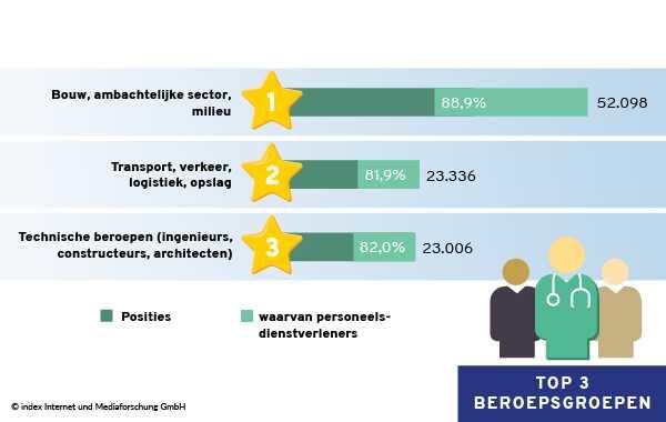 Top 3 beroepsgroepen volgens aantal advertenties met vacatures van uitzendbureaus