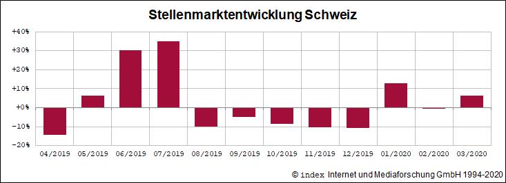 Stellenmarktentwicklung der letzten 12 Monate Schweiz