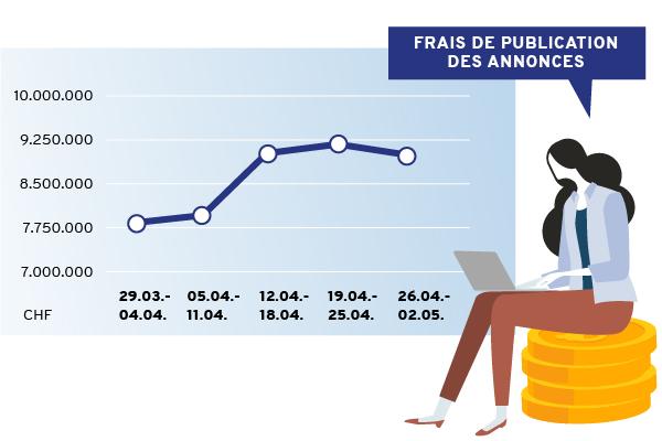 Budget de recrutement d'annonces 04/2021