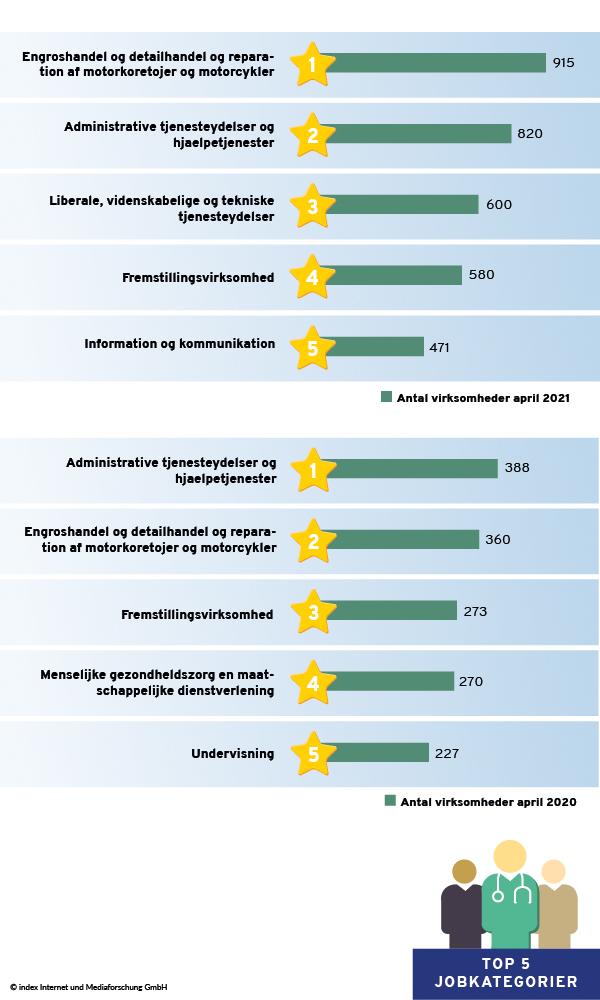Top 5 brancher i april 2020 og april 2021 sorteret efter annoncerende virksomheder