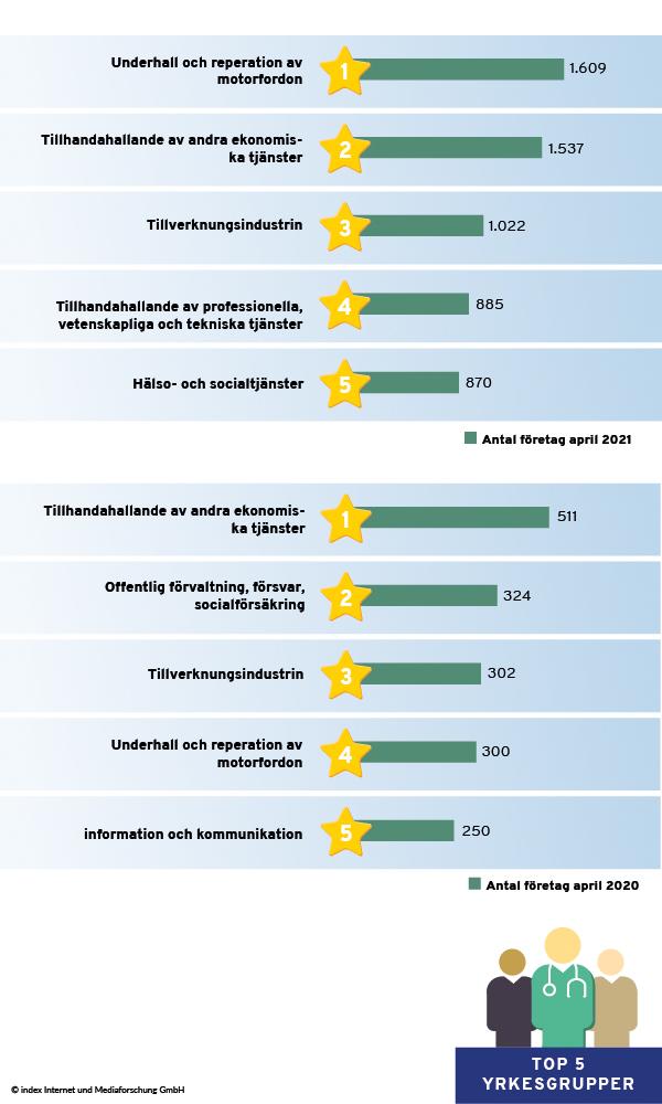 De fem bästa branscherna efter publicerande företag i april 2020 och april 2021