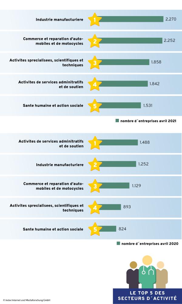 Le top 5 des secteurs ayant publié le plus d'annonces en avril 2020 et avril 2021
