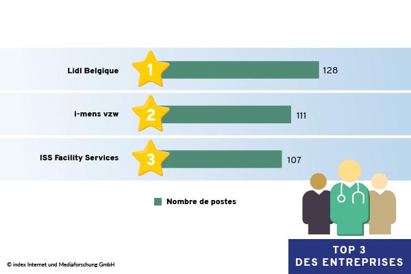 Le top 3 des entreprises ayant publié le plus d'annonces en Flandre orientale