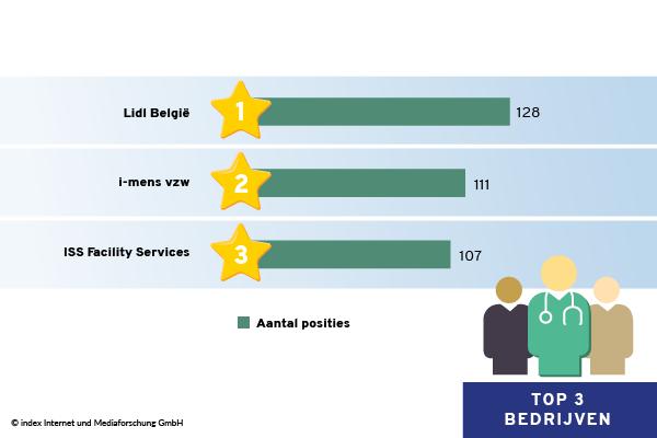 Top 3 bedrijven in Oost-Vlaanderen volgens geplaatste jobadvertenties