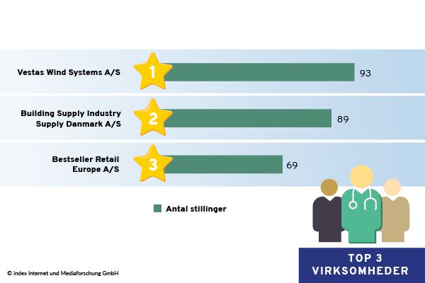 Top 3 virksomheder i Midtjylland sorteret efter jobannoncer