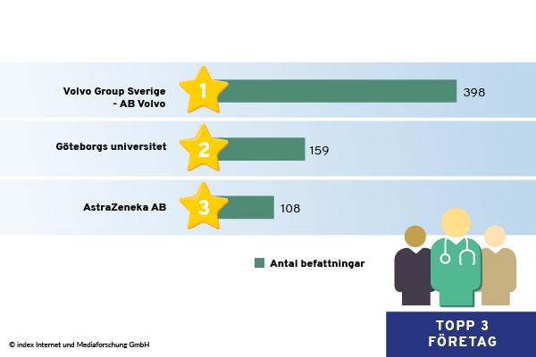 Topp 3 företag i Västra Götaland när det gäller publicerade platsannonser