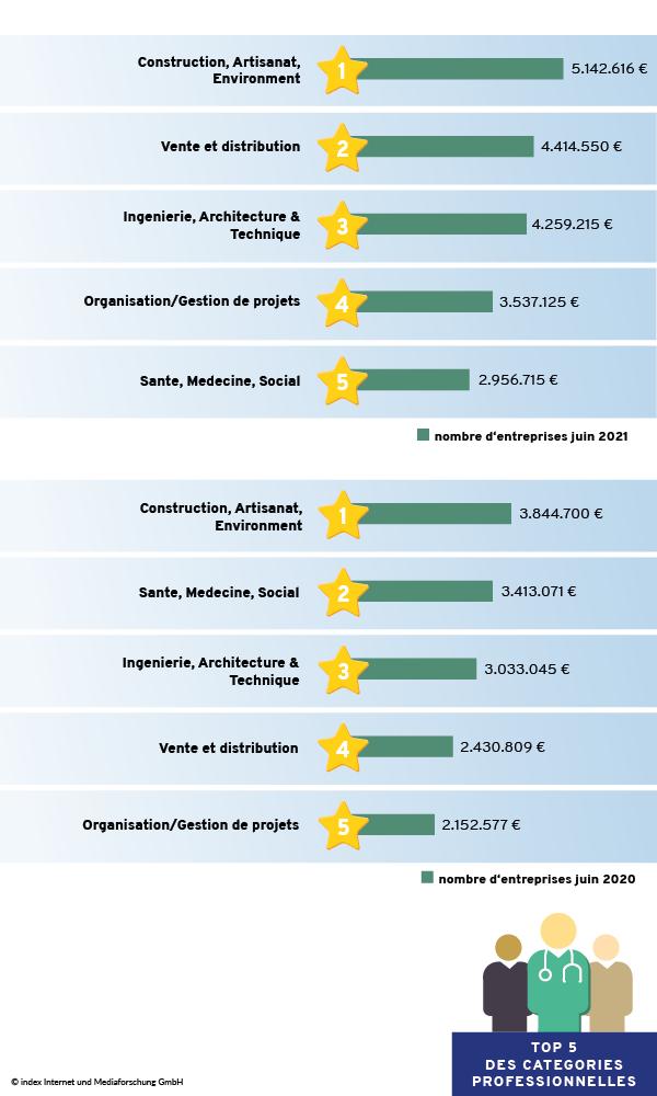 Catégories professionnelles générant le chiffre d'affaires le plus élevé : Juin 2021 comparé à Juin 2020