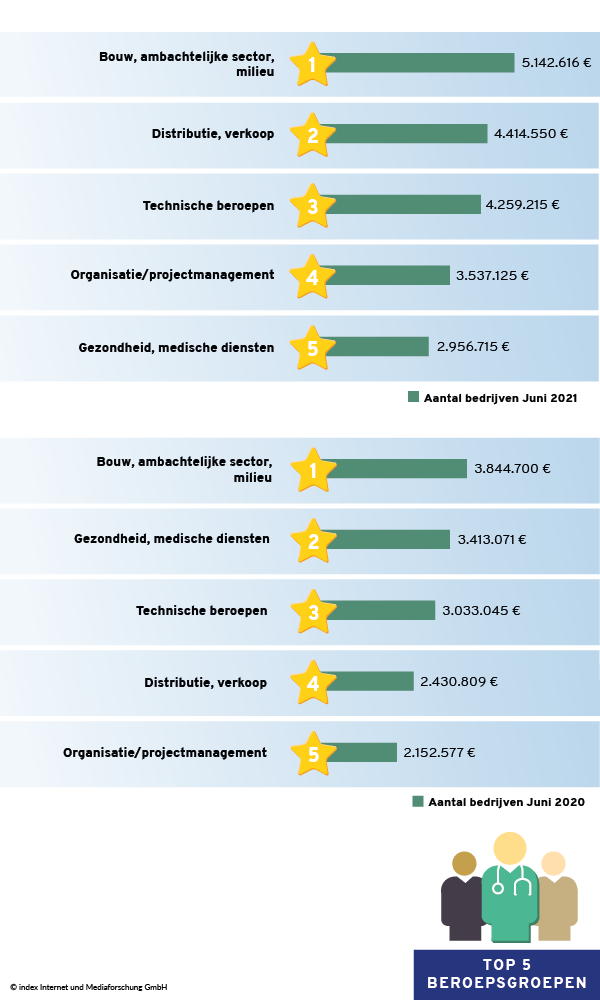 Beroepsgroepen met de hoogste advertentieomzetten in juni 2020 vs. juni 2021