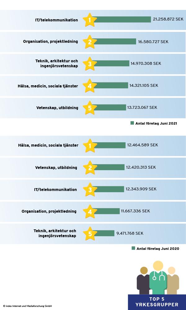 Yrkeskategorier med högst omsättning av annonser i juni 2021 jämfört med juni 2020
