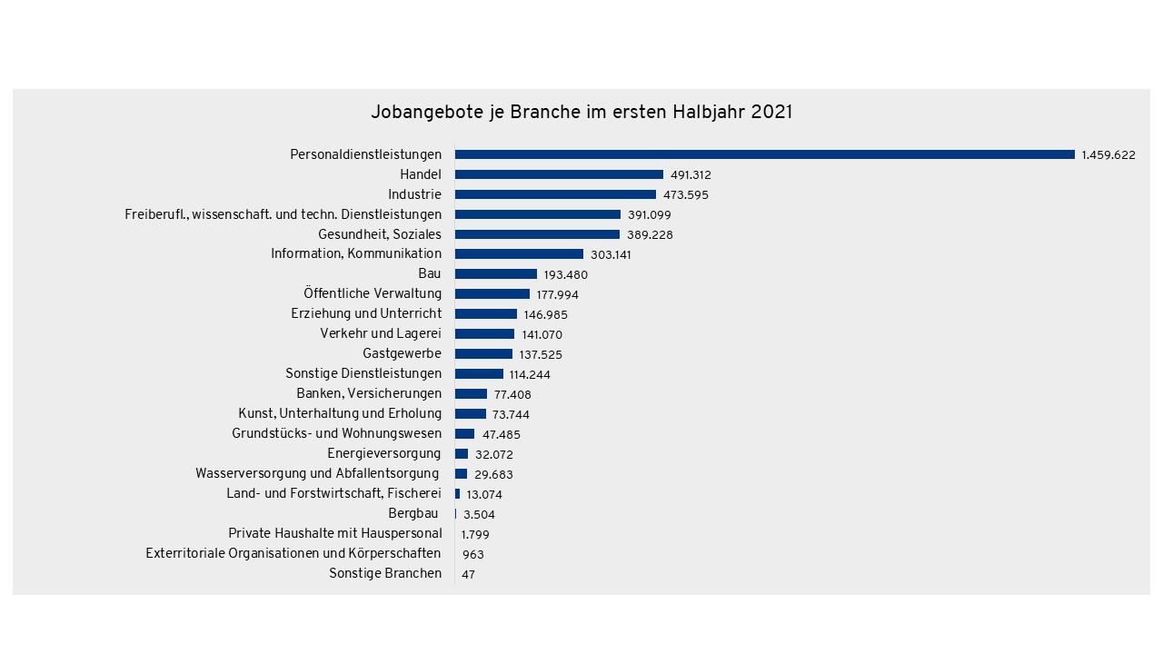 branchen stellenmarkt fachkräfte mangel deutschland 2021