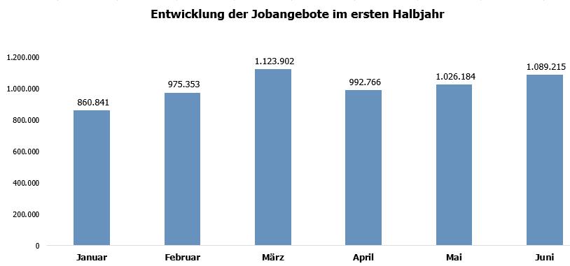 Veröffentlichte Stellen in Deutschland im ersten Halbjahr 2021 (Quelle: index)