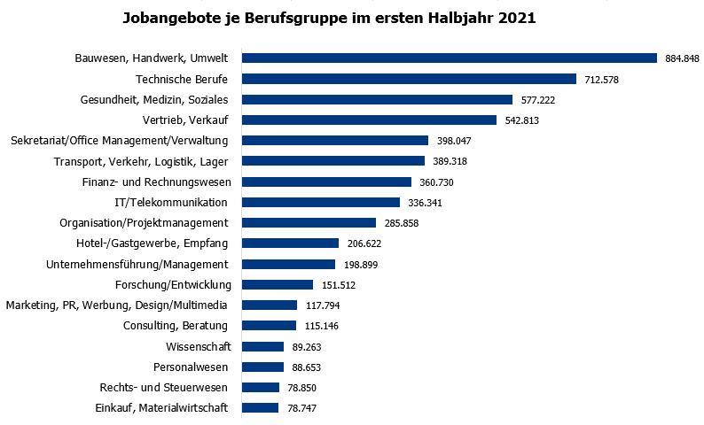 Meistgesuchte Berufsgruppen im ersten Halbjahr 2021 nach veröffentlichten Jobangeboten. (Quelle: index)