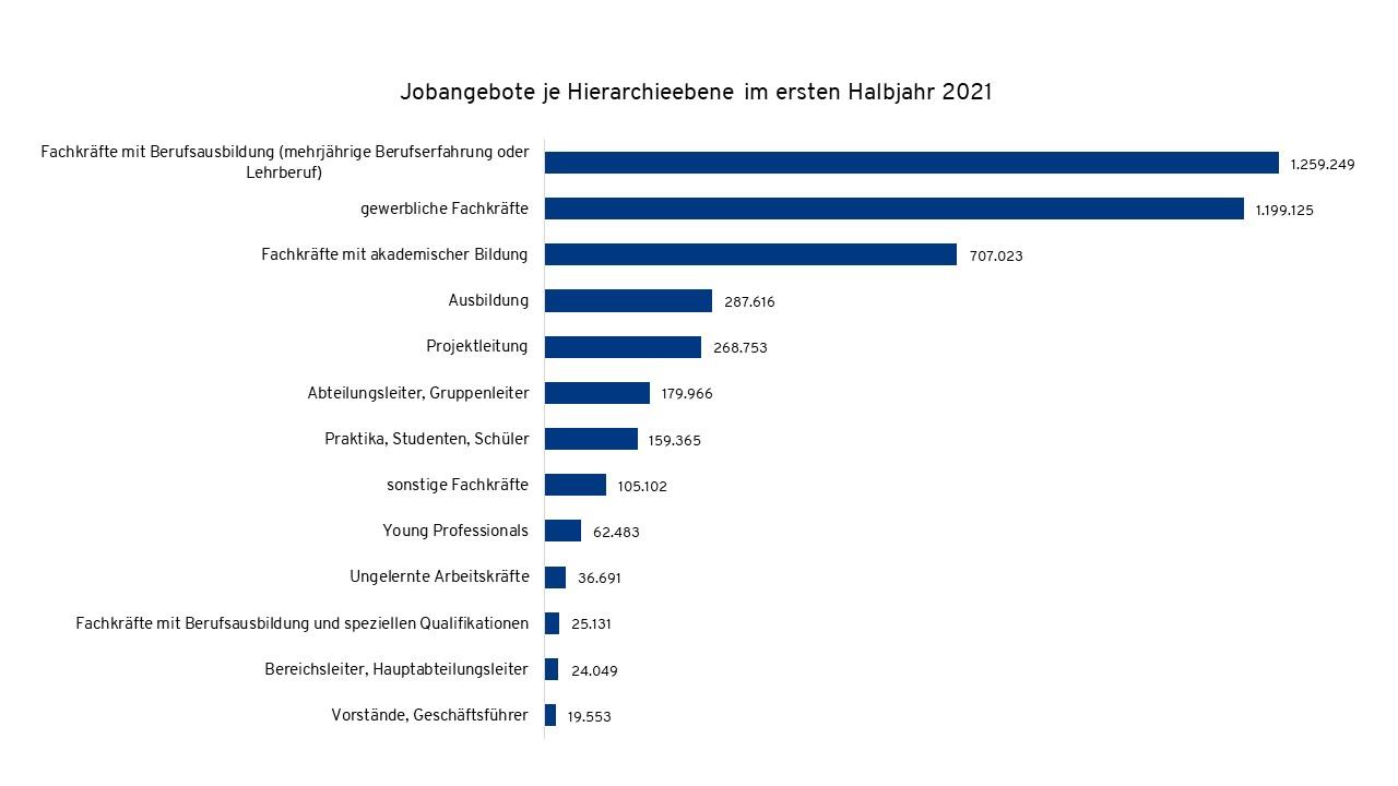 hierarchie ebenen stellenmarkt fachkräfte mangel deutschland 2021