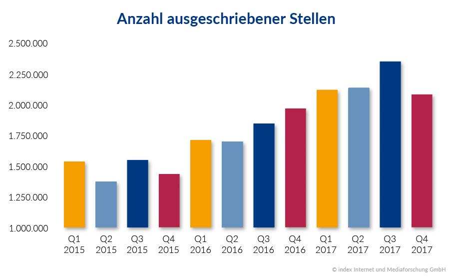 index Stellenmarktanalyse 2017