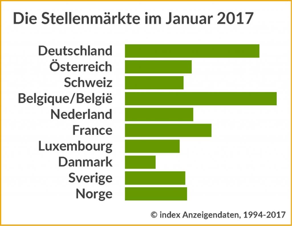 Die Stellenmärkte im Januar
