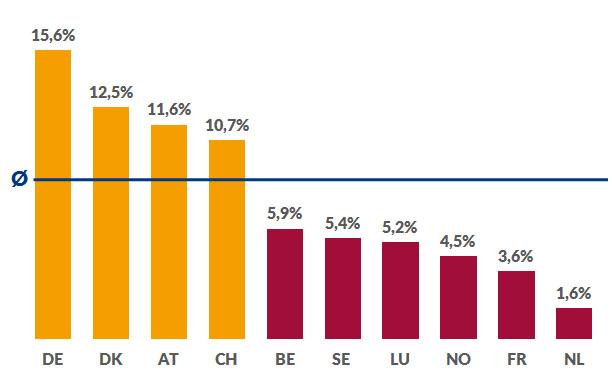 Stellenangebot der Industrie (Anteil am Gesamtstellenmarkt)