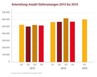 Stellenanzeigen Trend 2015