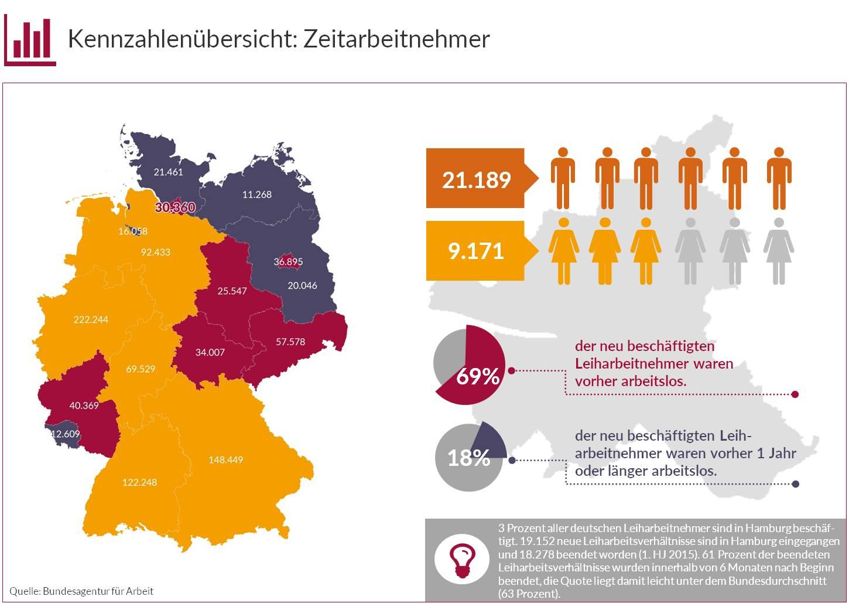 Kennzahlen Zeitarbeitsmarkt Hamburg