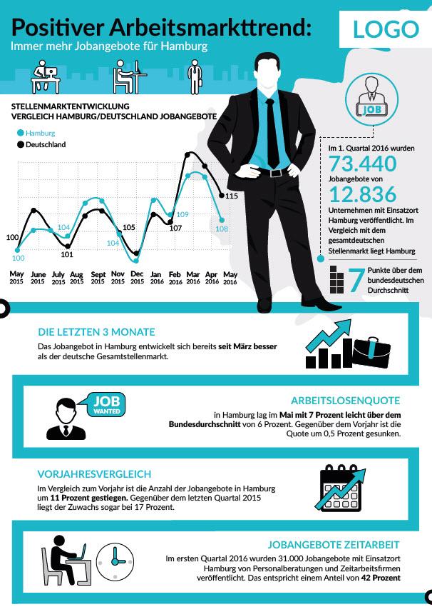 Infografik index PR-Paket Zeitarbeit