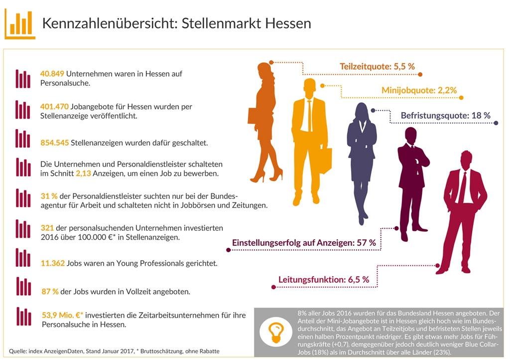 Stellenmarkt-Studie Hessen